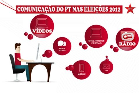Comunicacao_do_PT_nas_eleicoes_2012
